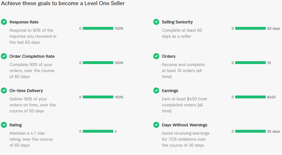 Fiverr Level One Seller Requirements